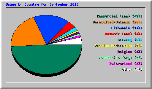 Usage by Country for September 2013